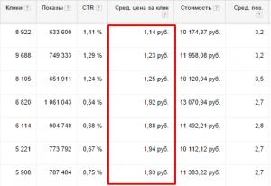 Kuponator.ru - контекстная реклама от Кейба